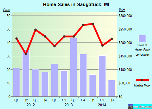 Saugatuck,MI real estate house value index trend