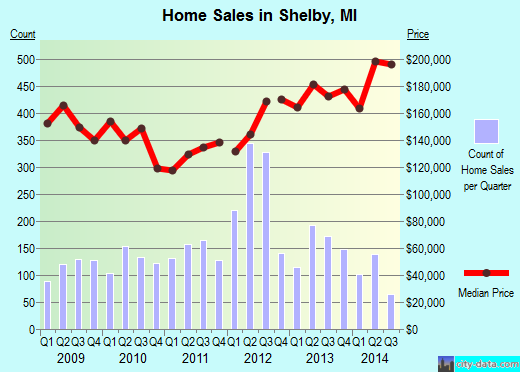 Shelby,MI real estate house value index trend