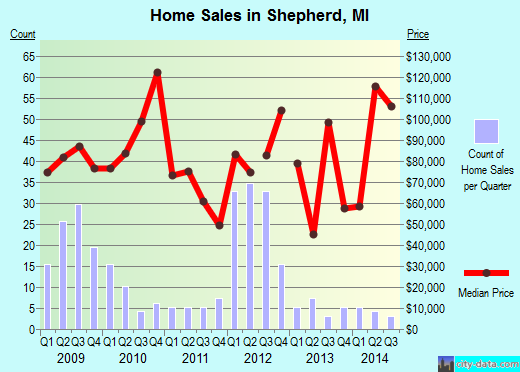 Shepherd,MI real estate house value index trend
