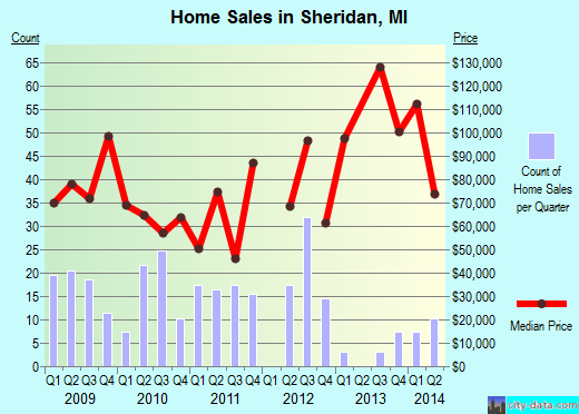 Sheridan,MI real estate house value index trend