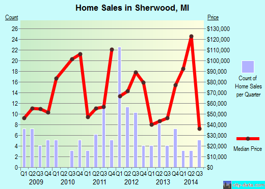 Sherwood,MI real estate house value index trend
