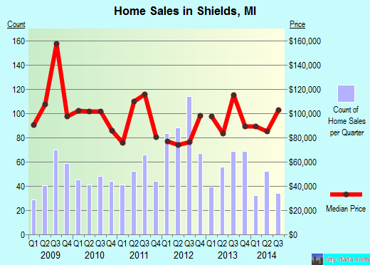 Shields,MI real estate house value index trend