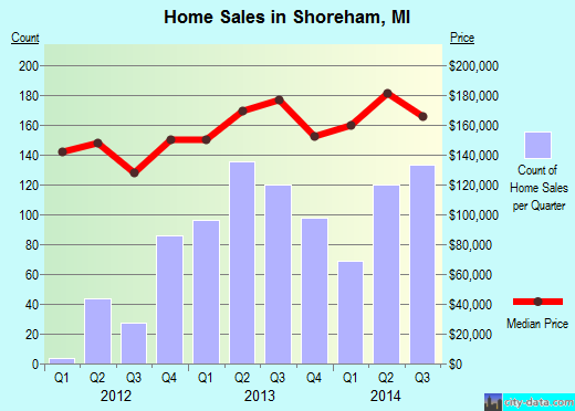 Shoreham,MI real estate house value index trend