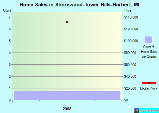 Shorewood-Tower Hills-Harbert,MI real estate house value index trend