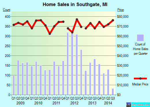 Southgate,MI real estate house value index trend