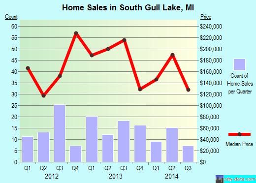 South Gull Lake,MI real estate house value index trend