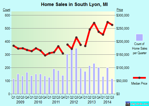 South Lyon,MI real estate house value index trend