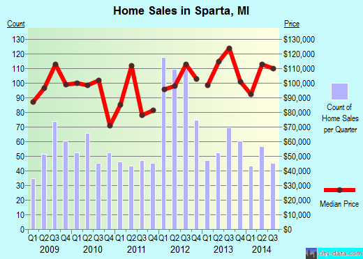 Sparta,MI real estate house value index trend