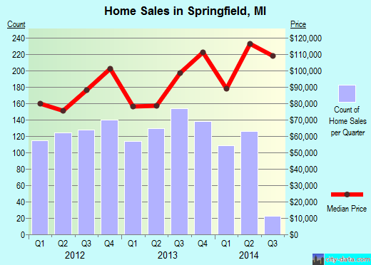 Springfield,MI real estate house value index trend