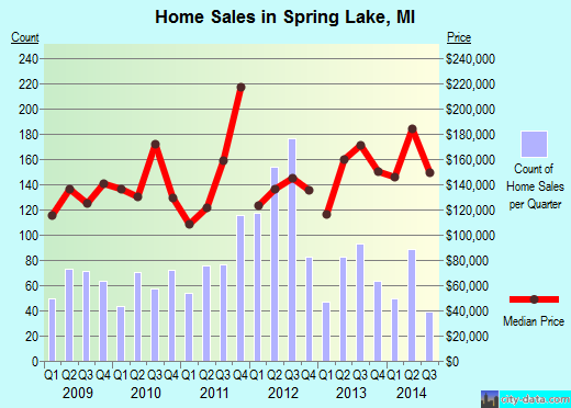 Spring Lake,MI real estate house value index trend