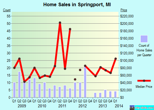 Springport,MI index of house prices
