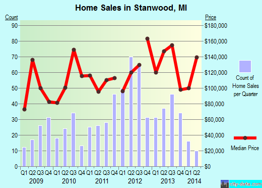 Stanwood,MI real estate house value index trend