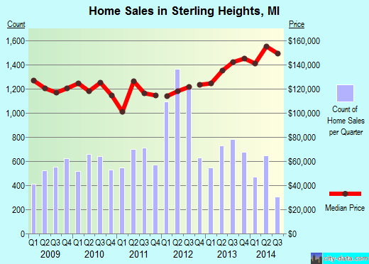 Sterling Heights,MI real estate house value index trend