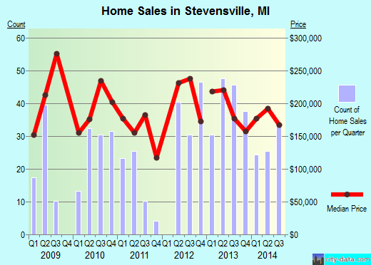 Stevensville,MI real estate house value index trend