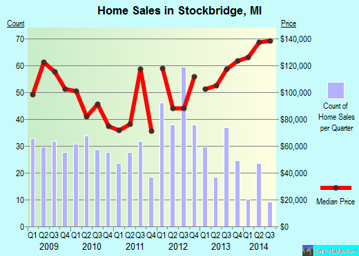 Stockbridge,MI real estate house value index trend