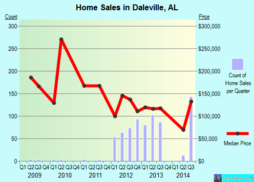 Daleville,AL real estate house value index trend
