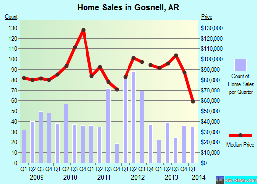 Gosnell,AR real estate house value index trend