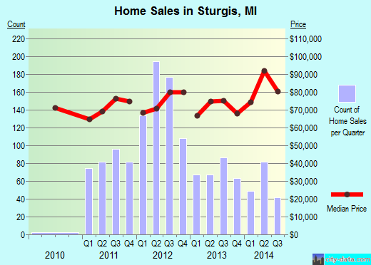 Sturgis,MI real estate house value index trend