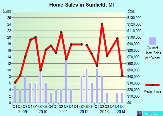 Sunfield,MI real estate house value index trend