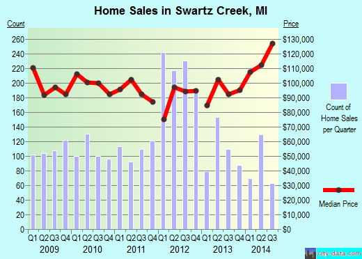 Swartz Creek,MI real estate house value index trend