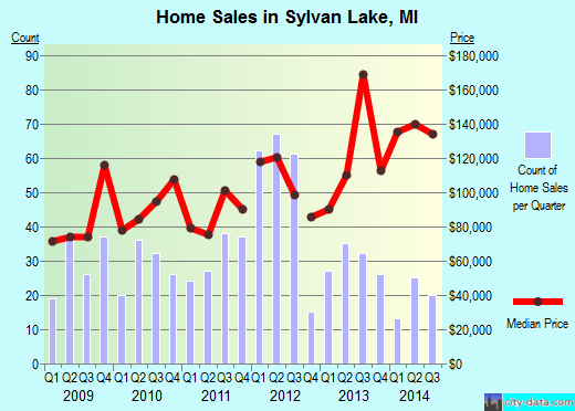 Sylvan Lake,MI real estate house value index trend