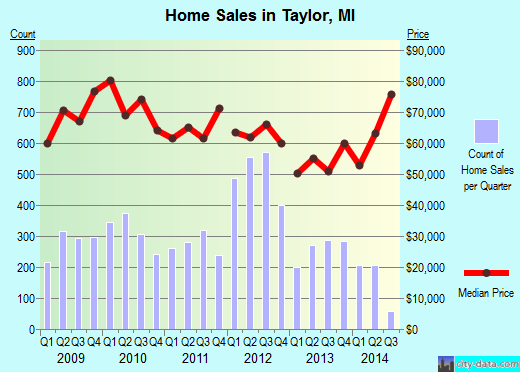Taylor,MI real estate house value index trend