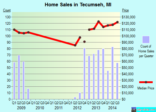 Tecumseh,MI real estate house value index trend