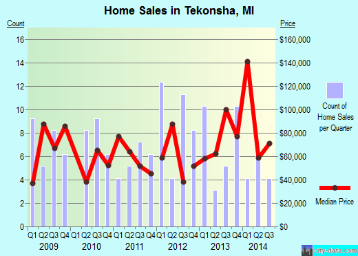 Tekonsha,MI real estate house value index trend