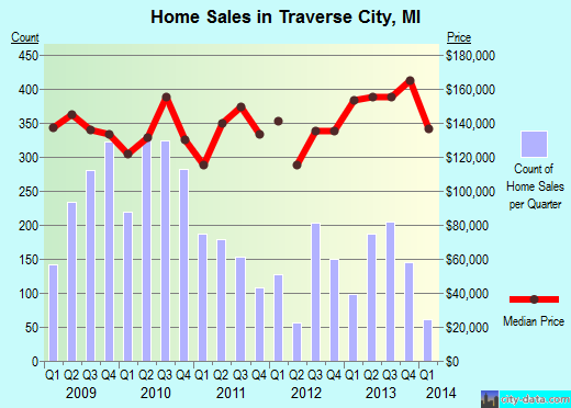 Traverse City,MI real estate house value index trend