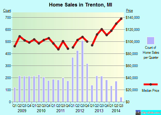 Trenton,MI real estate house value index trend
