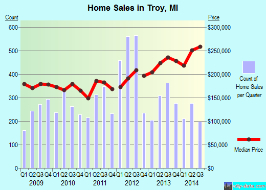 Troy,MI real estate house value index trend