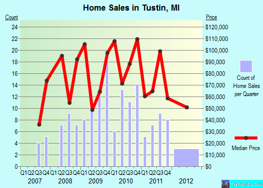 Tustin,MI real estate house value index trend