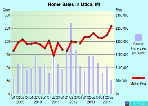 Utica,MI real estate house value index trend