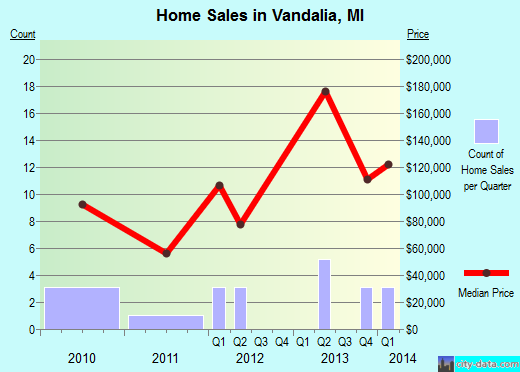 Vandalia,MI real estate house value index trend