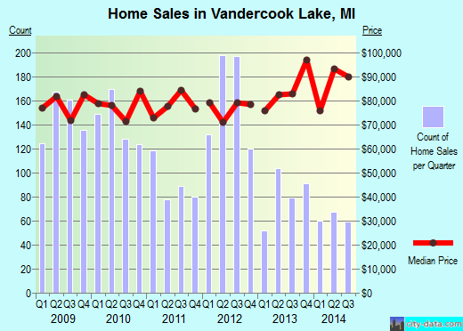 Vandercook Lake,MI real estate house value index trend