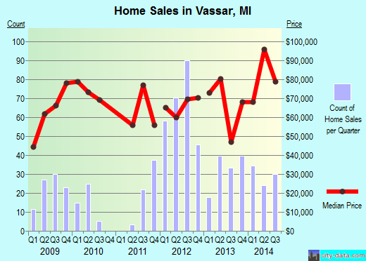 Vassar,MI real estate house value index trend