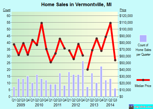 Vermontville,MI real estate house value index trend