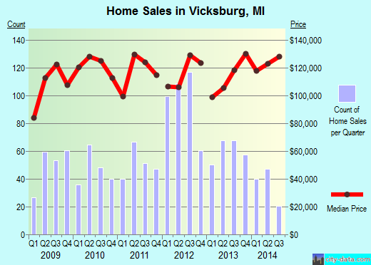 Vicksburg,MI real estate house value index trend