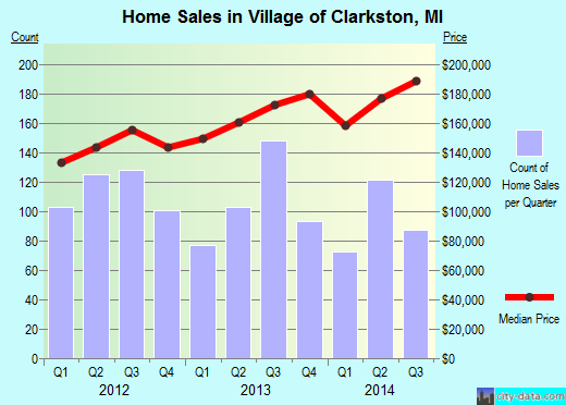 Village of Clarkston,MI real estate house value index trend