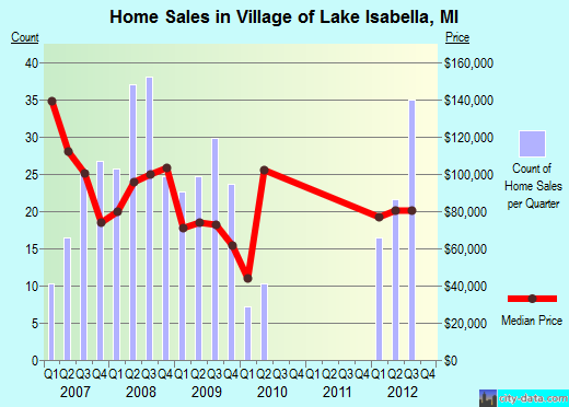 Village of Lake Isabella,MI real estate house value index trend