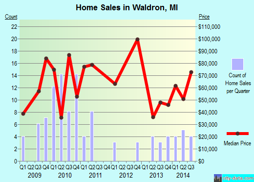 Waldron,MI real estate house value index trend