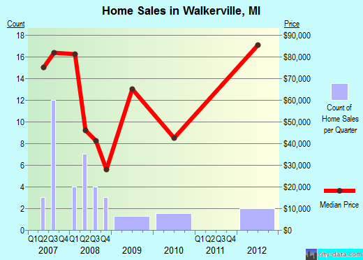 Walkerville,MI real estate house value index trend