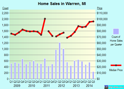 Warren,MI real estate house value index trend