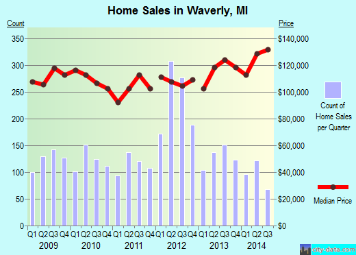 Waverly,MI real estate house value index trend
