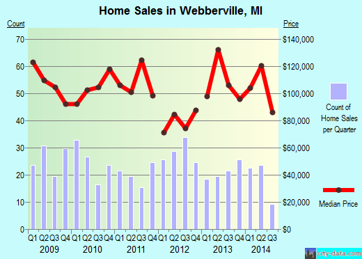 Webberville,MI real estate house value index trend