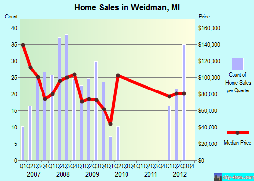 Weidman,MI real estate house value index trend