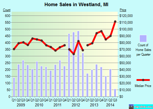 Westland,MI real estate house value index trend