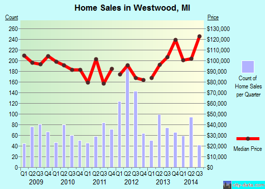 Westwood,MI real estate house value index trend