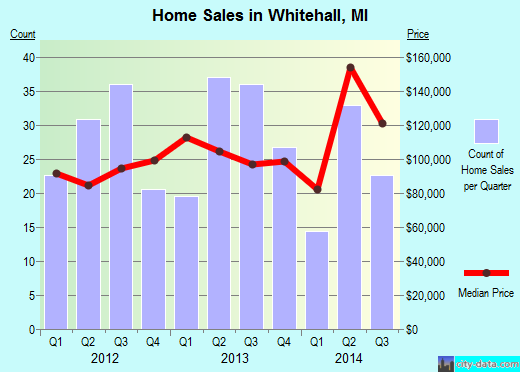 Whitehall,MI real estate house value index trend