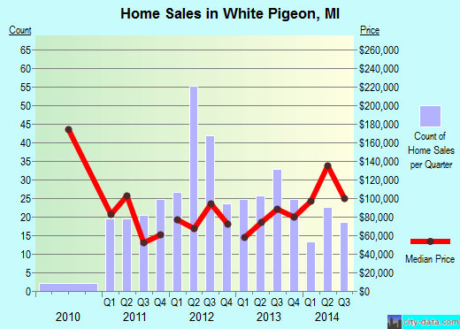 White Pigeon,MI real estate house value index trend